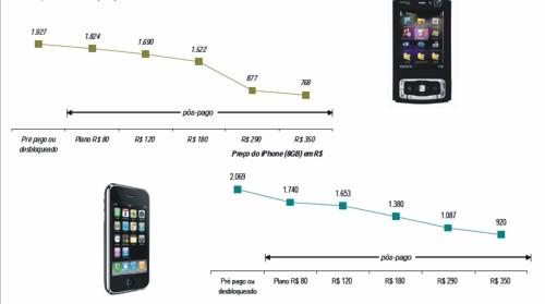 N95 e Iphone / Pré-pago x Pós-pago