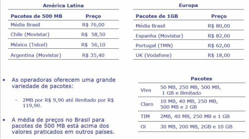 Comparando os pacotes e os valores do Brasil e o mundo!